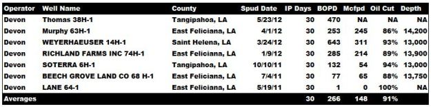 Devon_Tuscaloosa-Marine-Shale-Results