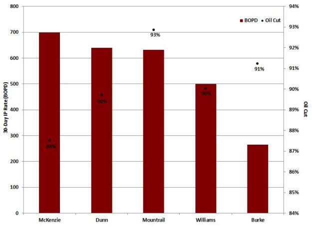 EOG_Bakken-results-by-county