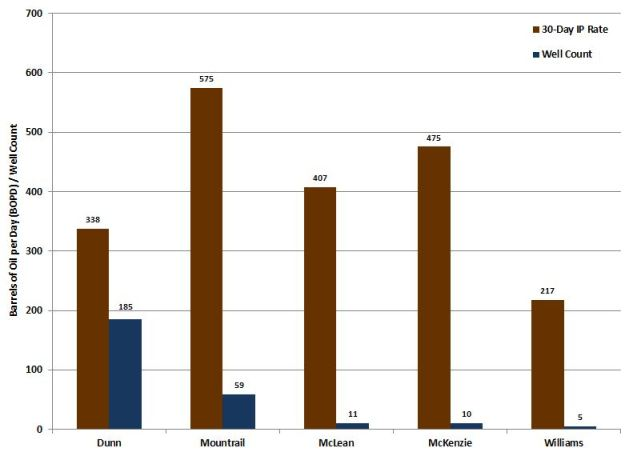Marathon_Bakken IP Rates