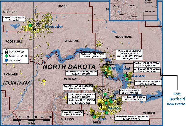 Bakken Natural Gas Production