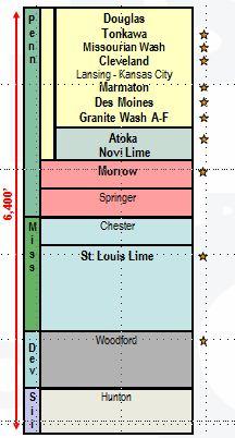 Granite-Wash_Stratigraphic-Map