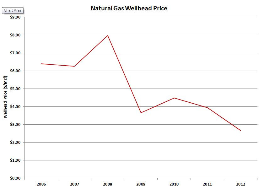 Natural Gas Wellhead Price