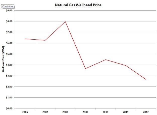 Natural gas-wellhead-prices