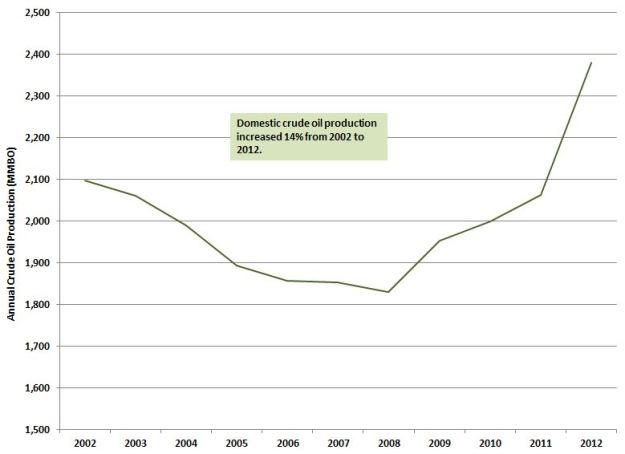 U.S.-domestic-crude-oil-production_2002-2012